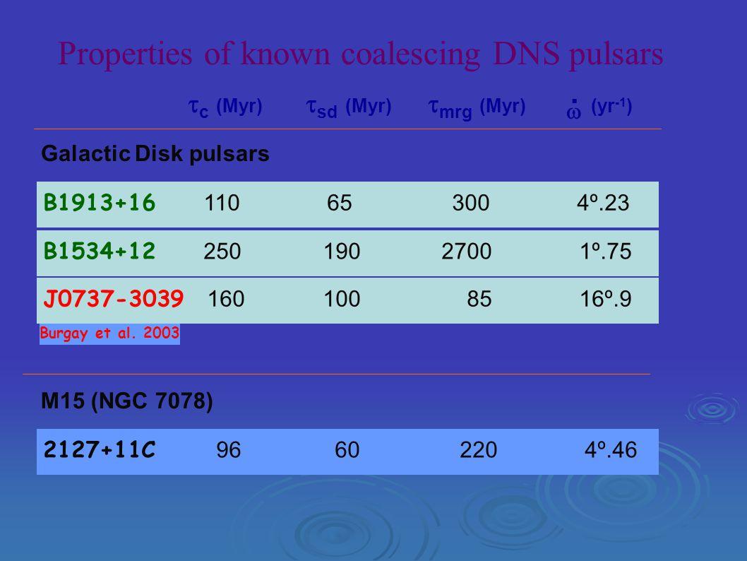 Properties of known coalescing DNS pulsars B1913+16 110 65 300 4º.23 B1534+12 250 190 2700 1º.75 J0737-3039 160 100 85 16º.9 2127+11C 96 60 220 4º.46 M15 (NGC 7078) Galactic Disk pulsars  c (Myr)  sd (Myr)  mrg (Myr) (yr -1 )  · Burgay et al.