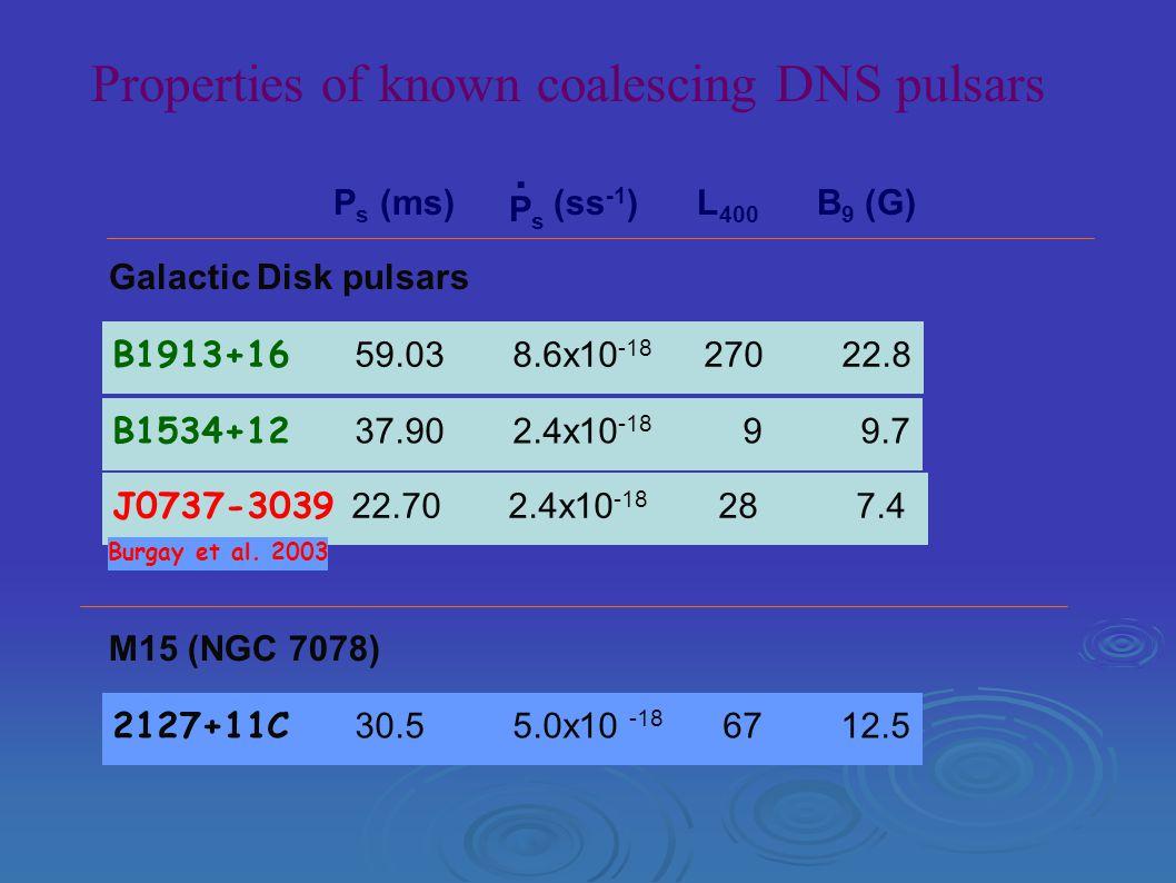 Properties of known coalescing DNS pulsars B1913+16 59.03 8.6x10 -18 270 22.8 B1534+12 37.90 2.4x10 -18 9 9.7 J0737-3039 22.70 2.4x10 -18 28 7.4 2127+11C 30.5 5.0x10 -18 67 12.5 M15 (NGC 7078) Galactic Disk pulsars P s (ms) (ss -1 ) L 400 B 9 (G) PsPs.