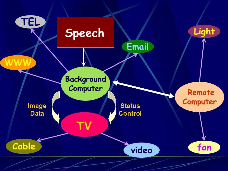 Tools Metaglue X10 or PLC Speech Recognition Simple Windows programs, ex:dialer, IE Digital TV Full-Duplex modem card
