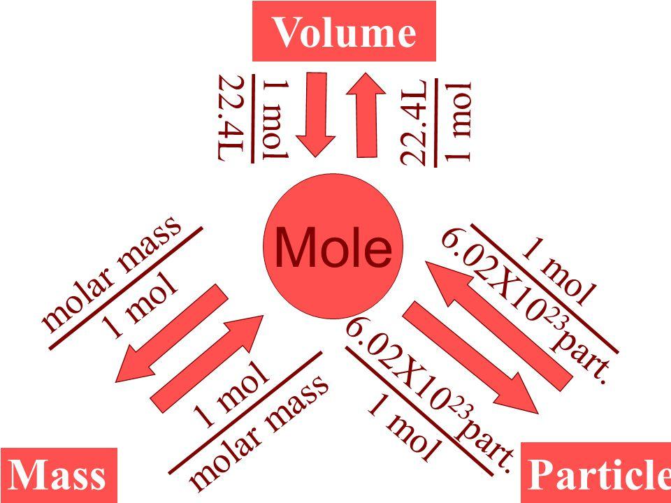 Mole Volume MassParticle 1 mol molar mass 1 mol 22.4L 1 mol 22.4L 1 mol 6.02X10 23 part. 1 mol