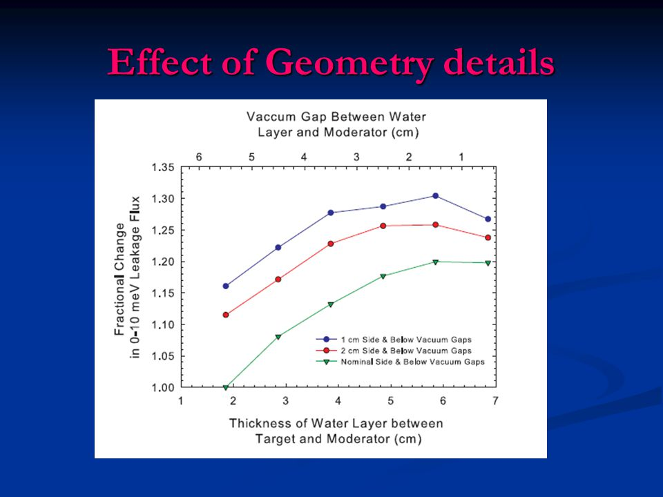 Effect of Geometry details