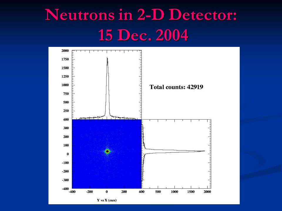 Neutrons in 2-D Detector: 15 Dec. 2004