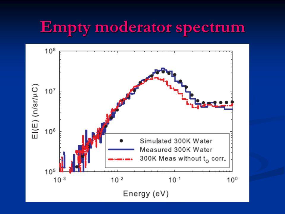 Empty moderator spectrum