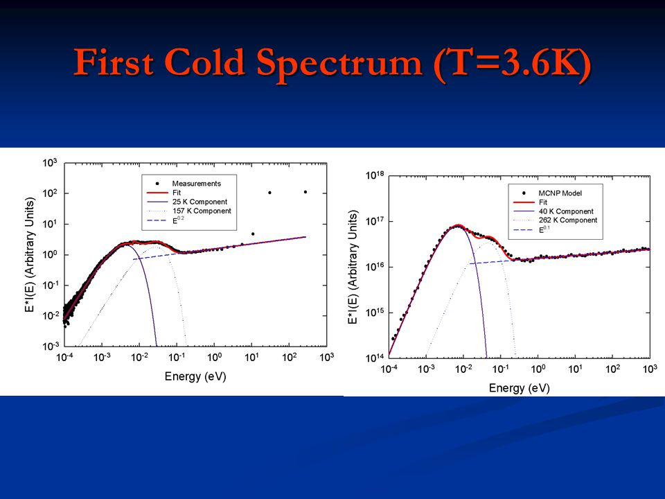 First Cold Spectrum (T=3.6K)