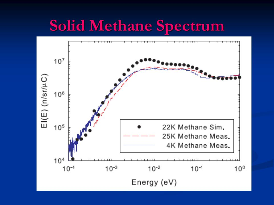 Solid Methane Spectrum