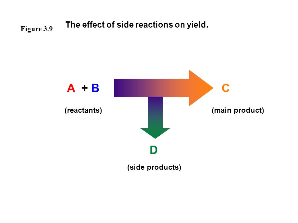 A + B (reactants) C (main product) D (side products) The effect of side reactions on yield. Figure 3.9