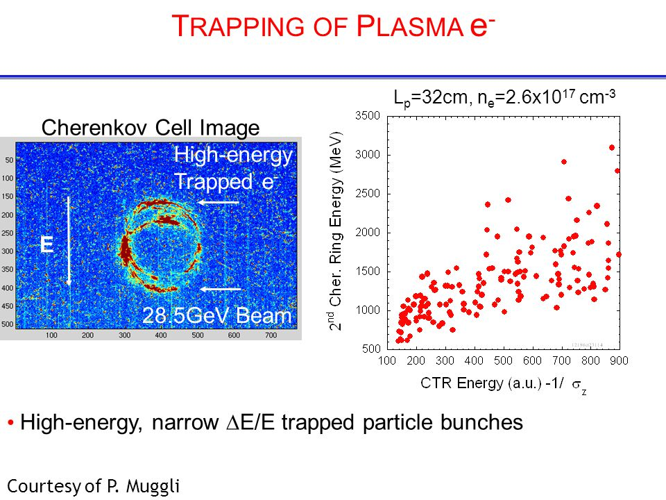 E 28.5GeV Beam High-energy Trapped e - Cherenkov Cell Image T RAPPING OF P LASMA e - High-energy, narrow ∆E/E trapped particle bunches L p =32cm, n e =2.6x10 17 cm -3 Courtesy of P.