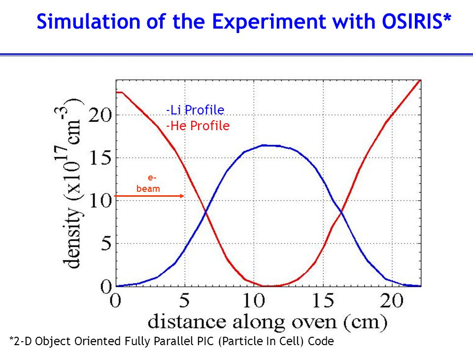 Parameters of OSIRIS Simulation For The Full PWFA Experiment Beam Spot Size  r  Gaussian 12  Beam FWHM (non-Gaussian longitudinal distribution) 70   eam Energy 28.5 GeV Number of Beam e - 1.88 x 10 10 Li Gas Density (n 0 )1.6 x 10 17 cm -3 Number of Simulation Cells500 x 600 moving Beam Particles/cell25 Gas Particles/cell1 dt (1  p  0.0286 Cell Size  z x  r 0.09 x 0.04 c/  p
