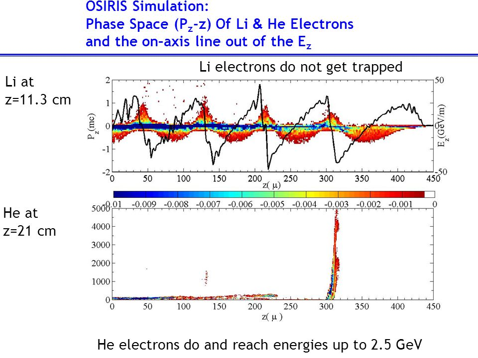OSIRIS Simulation: Phase Space (P z -z) Of Li & He Electrons and the on–axis line out of the E z Li at z=11.3 cm He at z=21 cm Li electrons do not get trapped He electrons do and reach energies up to 2.5 GeV