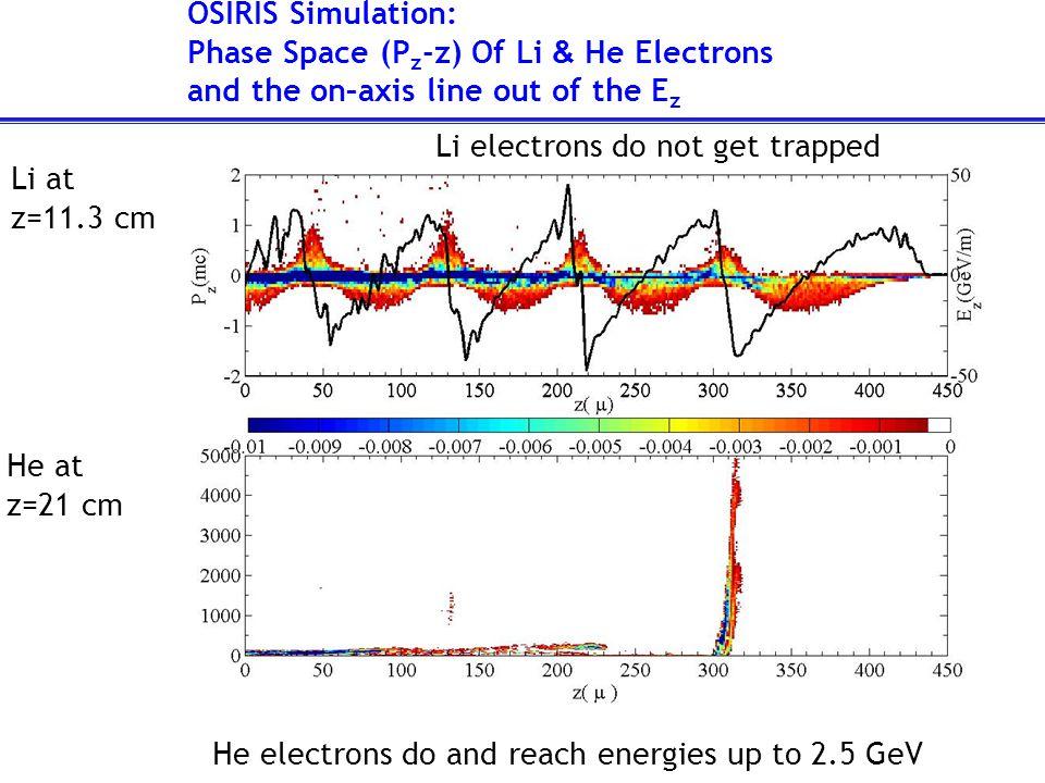 E 28.5GeV Beam High-energy Trapped e - Cherenkov Cell Image T RAPPING OF P LASMA e - High-energy, narrow ∆E/E trapped particle bunches L p =32cm, n e =2.6x10 17 cm -3 Courtesy of P.