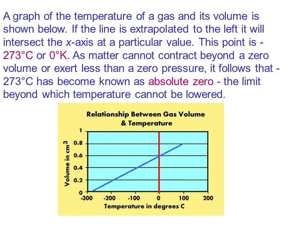 A graph of the temperature of a gas and its volume is shown below. If the line is extrapolated to the left it will intersect the x-axis at a particula