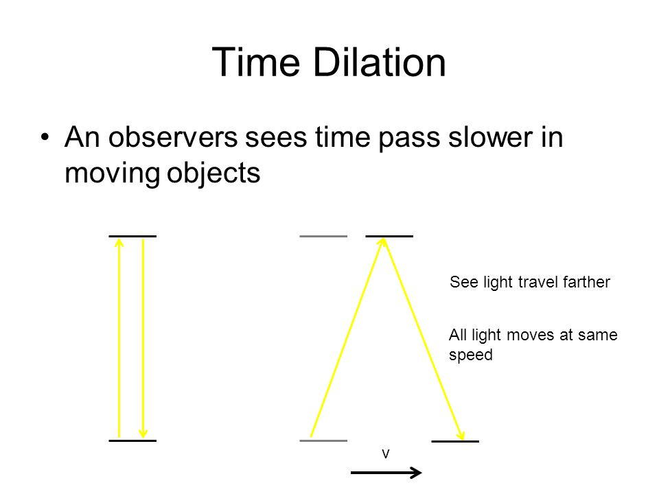 Time Dilation An observers sees time pass slower in moving objects v See light travel farther All light moves at same speed