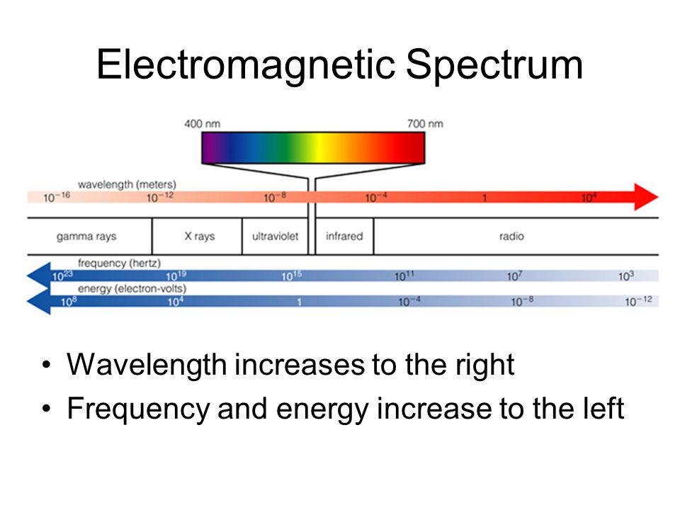 Electromagnetic Spectrum Wavelength increases to the right Frequency and energy increase to the left