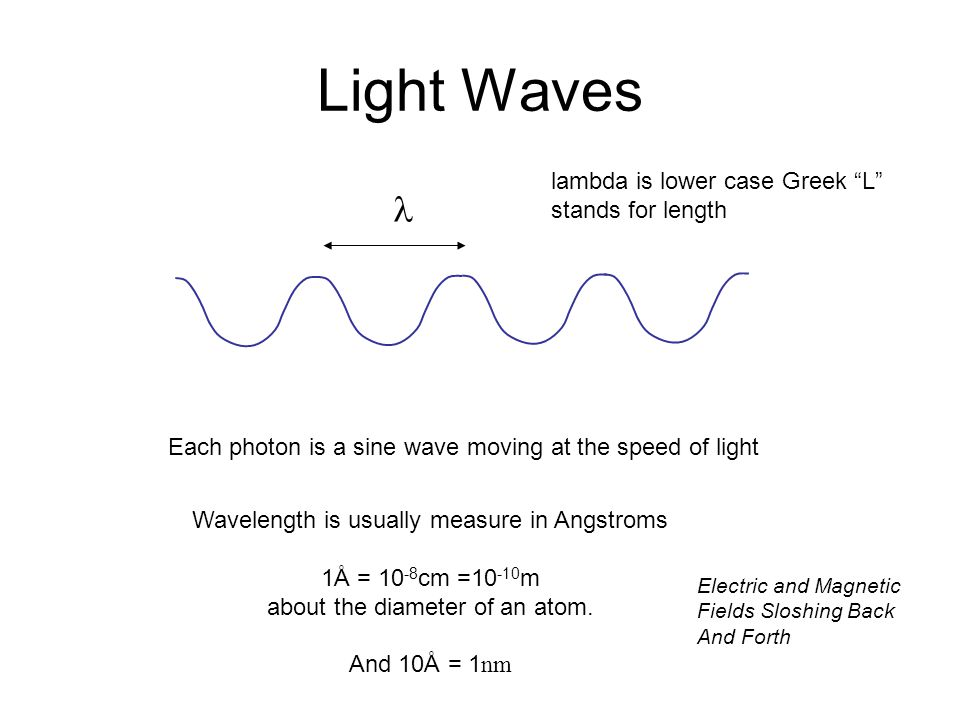 Light Waves lambda is lower case Greek L stands for length Each photon is a sine wave moving at the speed of light Wavelength is usually measure in Angstroms 1Å = 10 -8 cm =10 -10 m about the diameter of an atom.