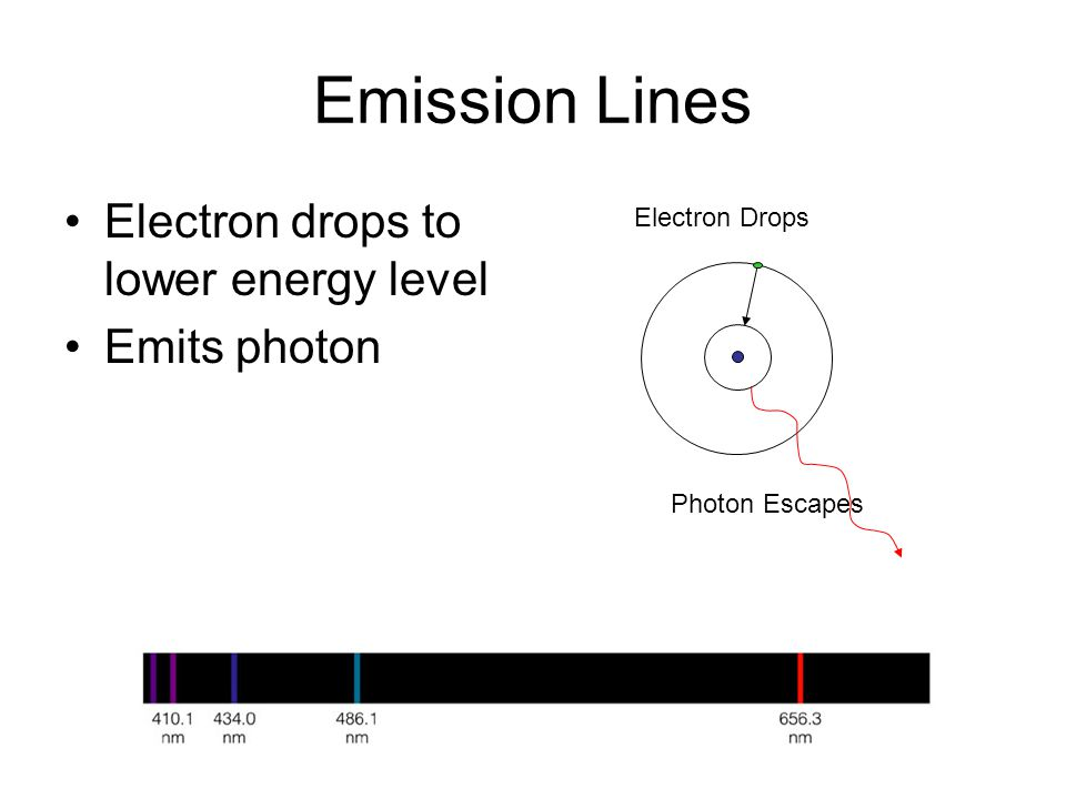 Emission Lines Electron Drops Photon Escapes Electron drops to lower energy level Emits photon