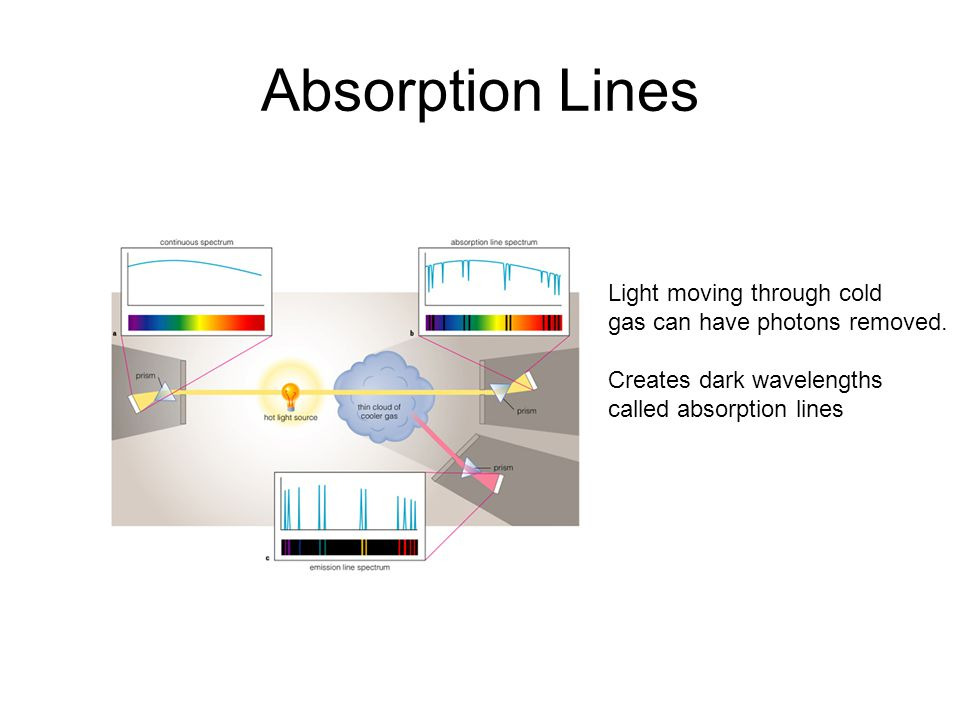Absorption Lines Light moving through cold gas can have photons removed.