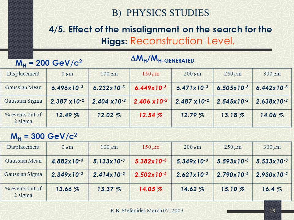 E.K.Stefanides March 07, 200318 B)PHYSICS STUDIES 4/5. Effect of the misalignment on the search for the Higgs: Reconstruction Level. Require 4 final-s