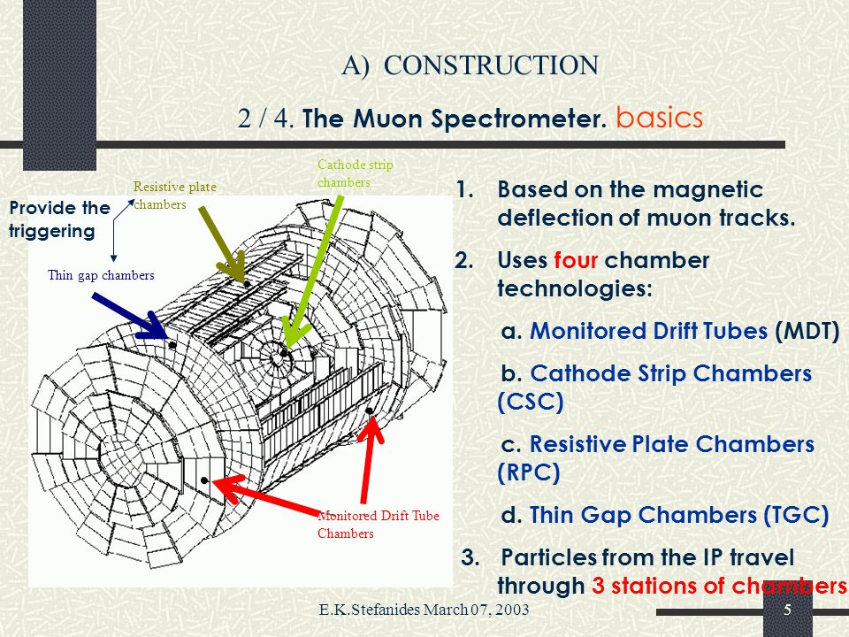 E.K.Stefanides March 07, 20034 A)CONSTRUCTION 1 / 4. The ATLAS Detector: An overview 1.pp colliding beams 14 TeV c.m. energy. 2.Designed luminosity: L