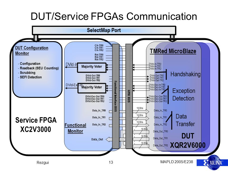 MAPLD 2005/E238 Rezgui 13 DUT/Service FPGAs Communication