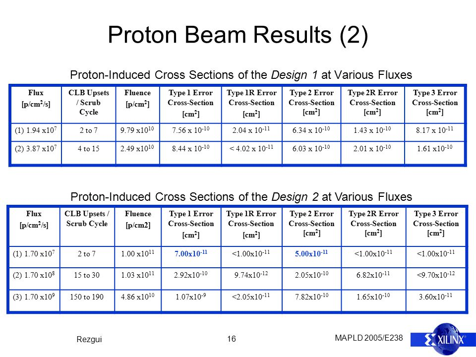MAPLD 2005/E238 Rezgui 16 Proton-Induced Cross Sections of the Design 1 at Various Fluxes Flux [p/cm 2 /s] CLB Upsets / Scrub Cycle Fluence [p/cm2] Ty