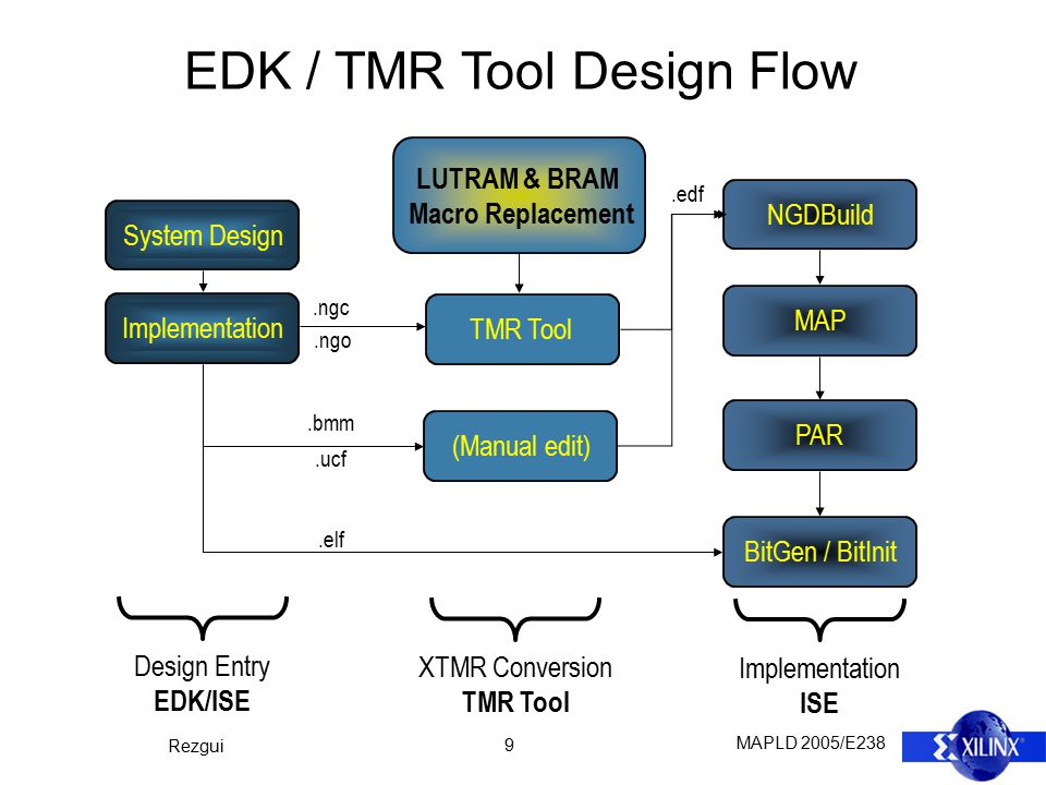 MAPLD 2005/E238 Rezgui 9 EDK / TMR Tool Design Flow System DesignImplementationTMR ToolNGDBuildMAPPARBitGen / BitInit Design Entry EDK/ISE XTMR Conversion TMR Tool Implementation ISE.ngc.bmm.elf.edf (Manual edit).ucf.ngo LUTRAM & BRAM Macro Replacement
