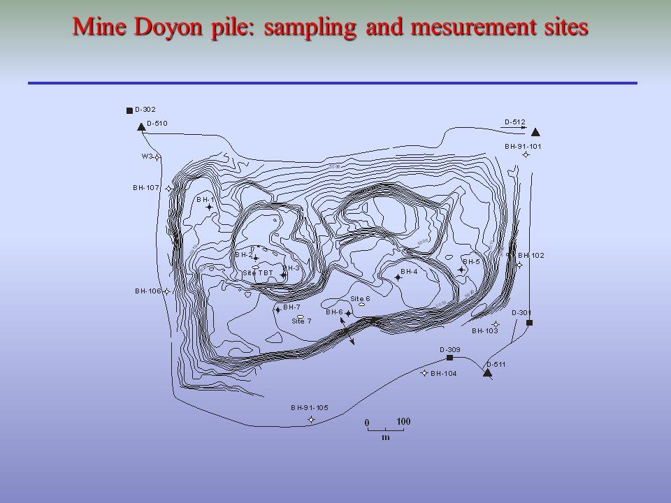 Mine Doyon pile: sampling and mesurement sites