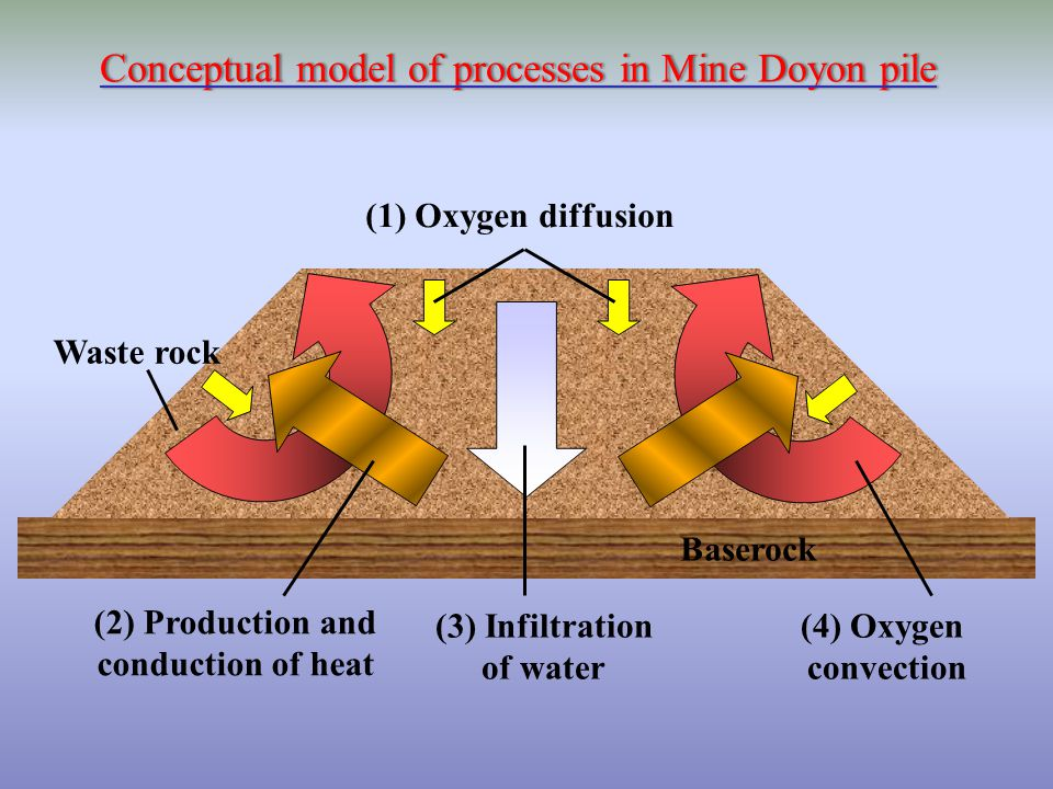 Baserock Waste rock (1) Oxygen diffusion (4) Oxygen convection (3) Infiltration of water (2) Production and conduction of heat Conceptual model of pro