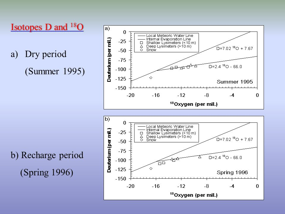 Isotopes D and 18 OIsotopes D and 18 O a)Dry period (Summer 1995) b) Recharge period (Spring 1996)