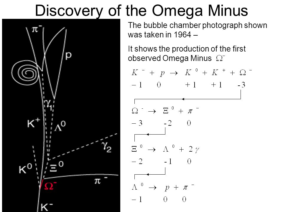 Discovery of the Omega Minus The bubble chamber photograph shown was taken in 1964 – It shows the production of the first observed Omega Minus