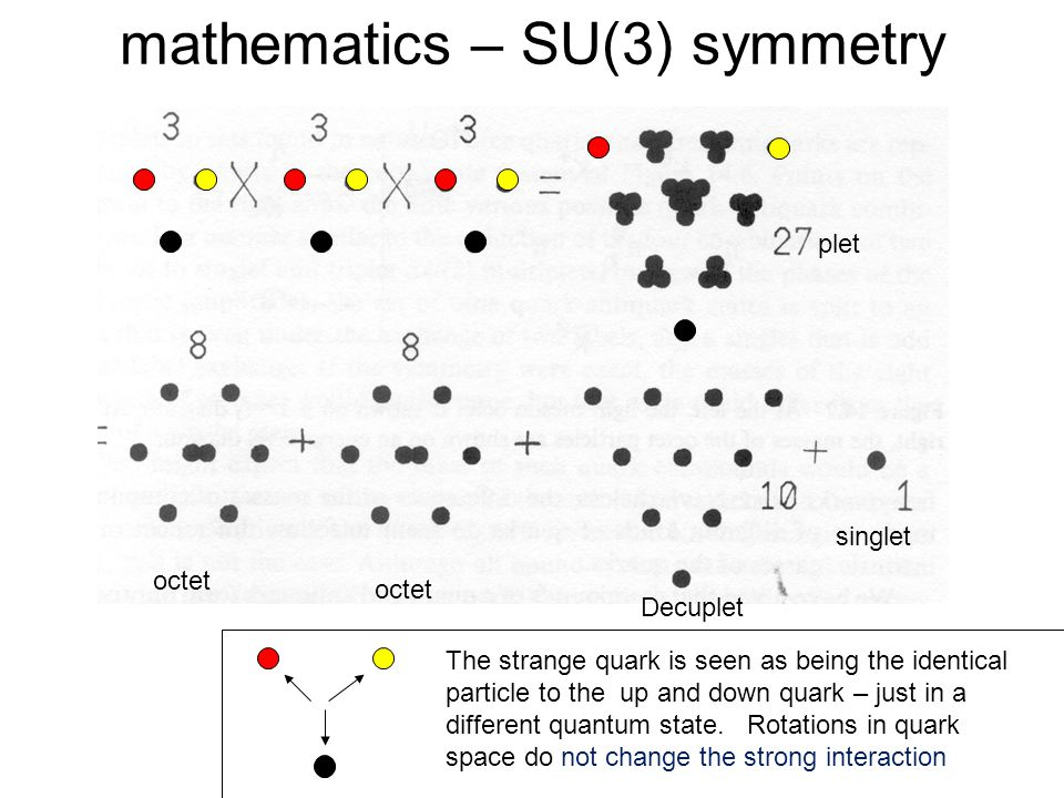 mathematics – SU(3) symmetry plet octet Decuplet singlet The strange quark is seen as being the identical particle to the up and down quark – just in a different quantum state.