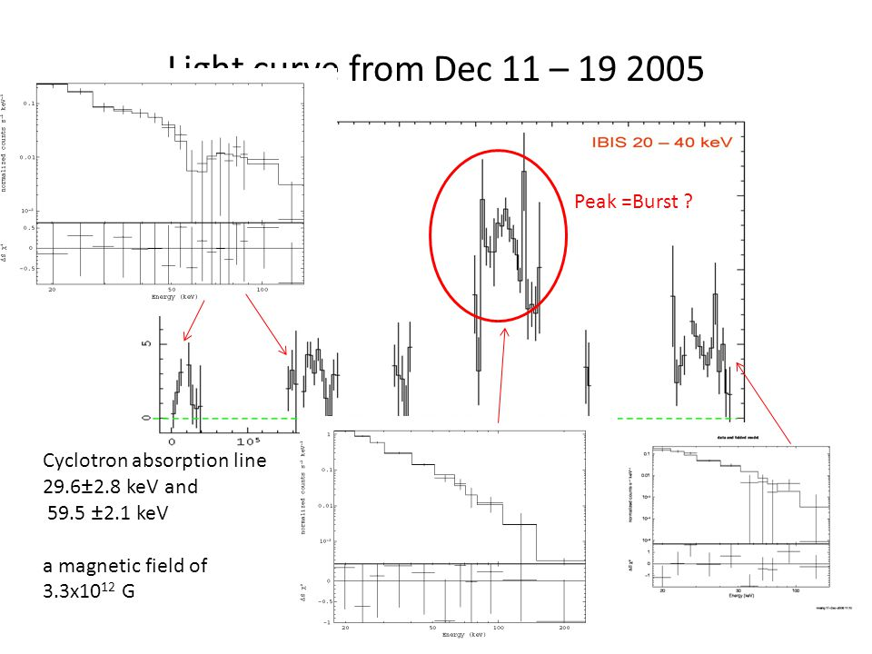 Light curve from Dec 11 – 19 2005 Wang 2009a Cyclotron absorption line 29.6±2.8 keV and 59.5 ±2.1 keV a magnetic field of 3.3x10 12 G Peak =Burst ?
