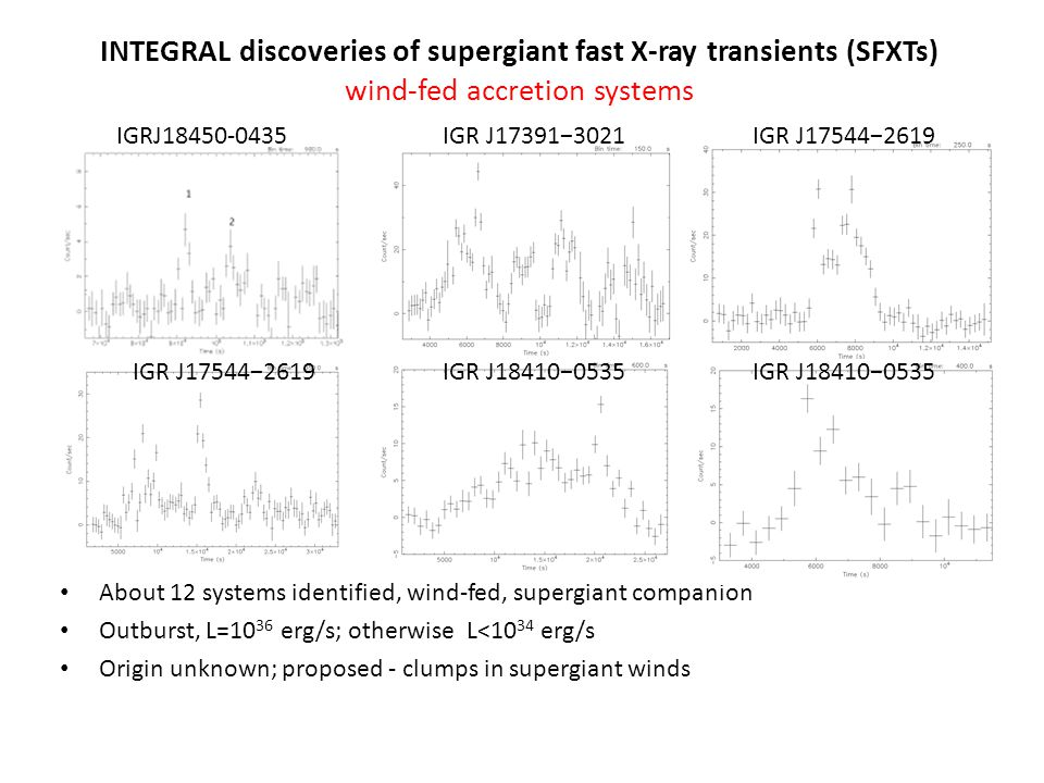 INTEGRAL hard X-ray all-sky surveys (20-200 keV) Exposure Map of present observations First sky region we studied – Cas A region