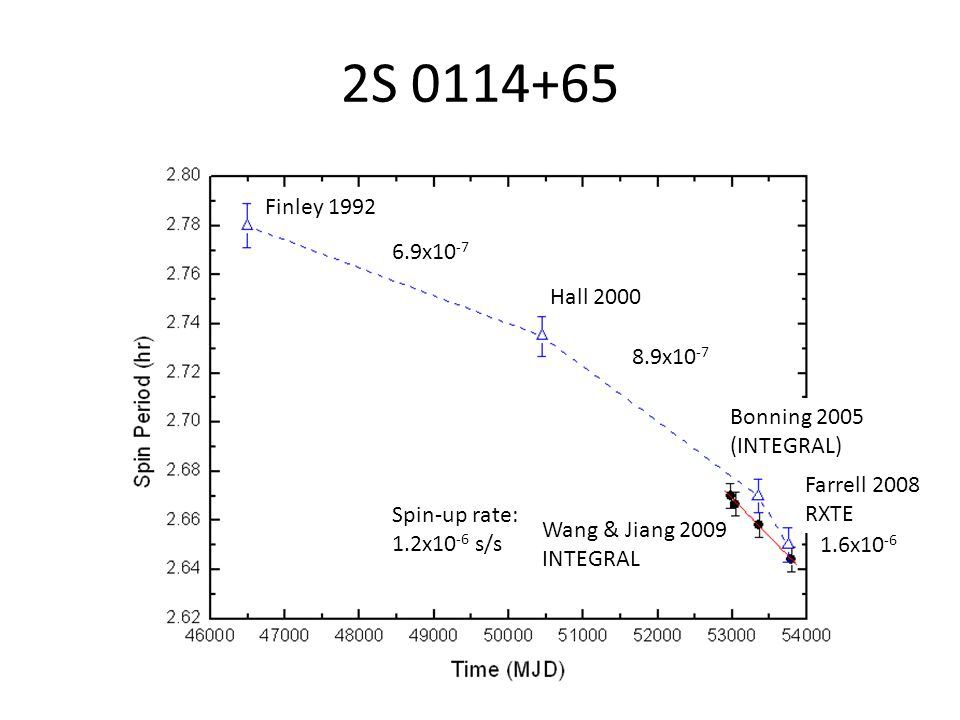 2S 0114+65 Supergiant X-ray binary, distance 7.2 kpc P spin =2.7 hr ( around 2000 ); P orb =11.6 day Neutron star is spinning up not in accretion equilibrium Formation mechanism of super-long pulsation unclear at present (1) Li & van den Heuvel (1999) : an initial magnetar (>10 14 G) decaying to current 10 12 G, allowing the spin period down to >1000 s within lifetime of companion.