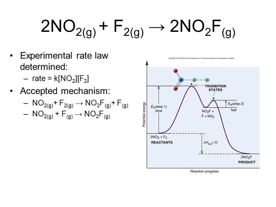 2NO 2(g) + F 2(g) → 2NO 2 F (g) Experimental rate law determined: –rate = k[NO 2 ][F 2 ] Accepted mechanism: –NO 2(g) + F 2(g) → NO 2 F (g) + F (g) –N