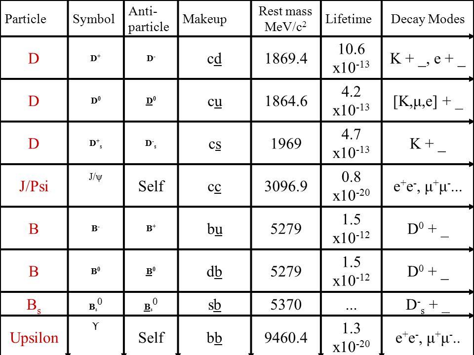 11 Mesons ParticleSymbol Anti- particle Makeup Rest mass MeV/c 2 LifetimeDecay Modes D D+D+ D-D- cdcd1869.4 10.6 x10 -13 K + _, e + _ D D0D0 D0D0 cucu