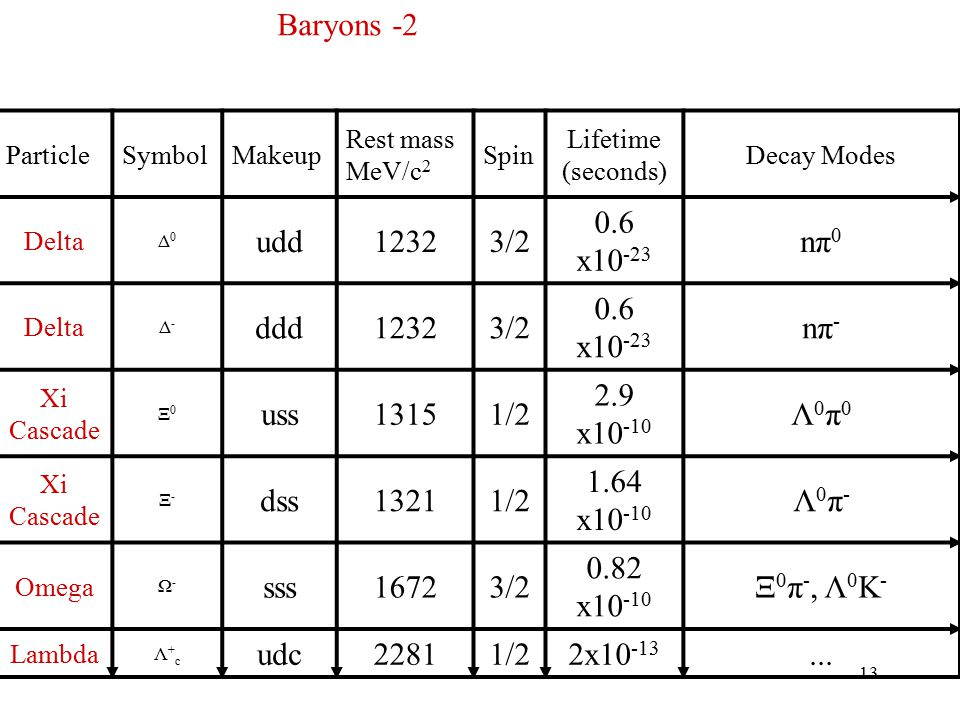 13 ParticleSymbolMakeup Rest mass MeV/c 2 Spin Lifetime (seconds) Decay Modes Delta Δ0Δ0 udd12323/2 0.6 x10 -23 nπ 0 Delta Δ-Δ- ddd12323/2 0.6 x10 -23