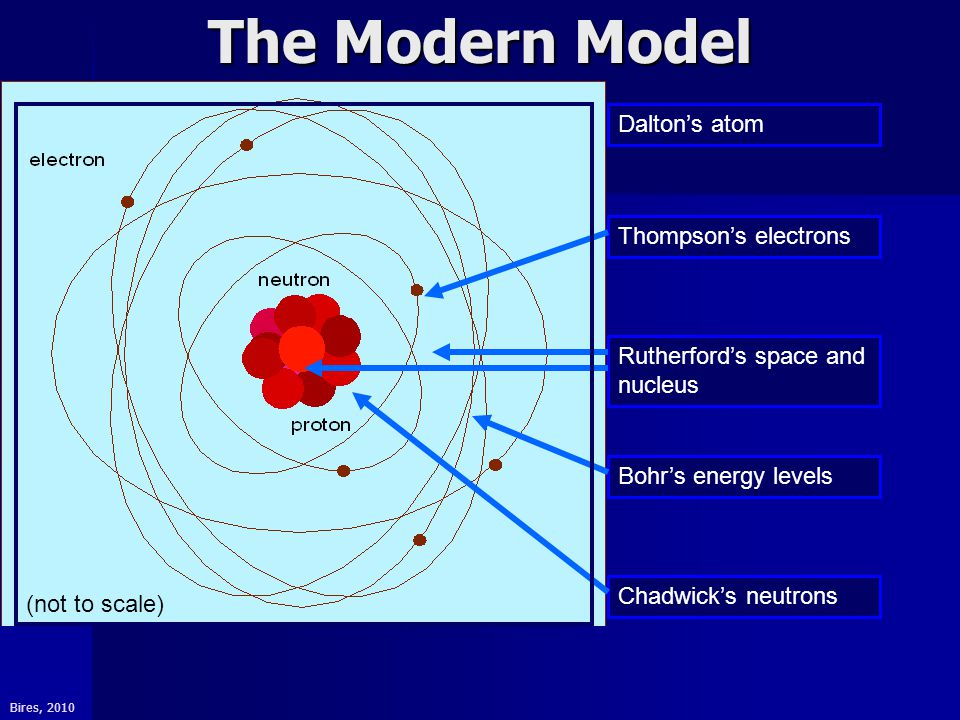 Bires, 2010 The Modern Model (not to scale) Chadwick's neutrons Rutherford's space and nucleus Dalton's atom Bohr's energy levels Thompson's electrons
