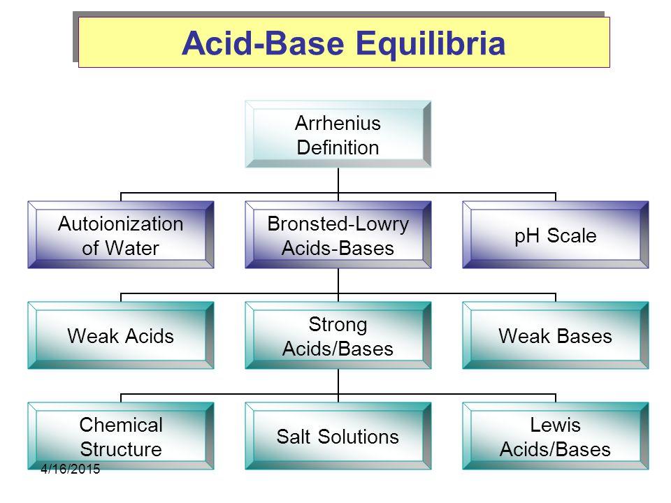 Acid-Base Equilibria Arrhenius Definition Autoionization of Water Bronsted-Lowry Acids-Bases Weak Acids Strong Acids/Bases Chemical Structure Salt Solutions Lewis Acids/Bases Weak Bases pH Scale Conjugate Acid-Base Pairs