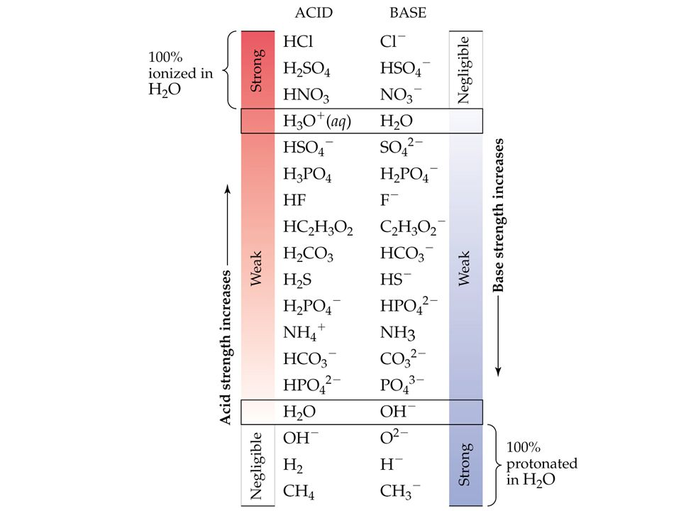 Strong Bases Most ionic hydroxides are strong bases (e.g.