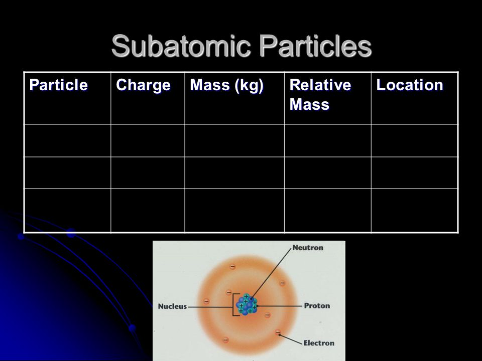Subatomic Particles ParticleCharge Mass (kg) Relative Mass Location