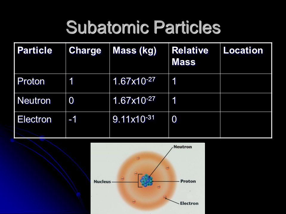 Subatomic Particles ParticleCharge Mass (kg) Relative Mass Location Proton1 1.67x10 -27 1 Neutron0 1 Electron 9.11x10 -31 0