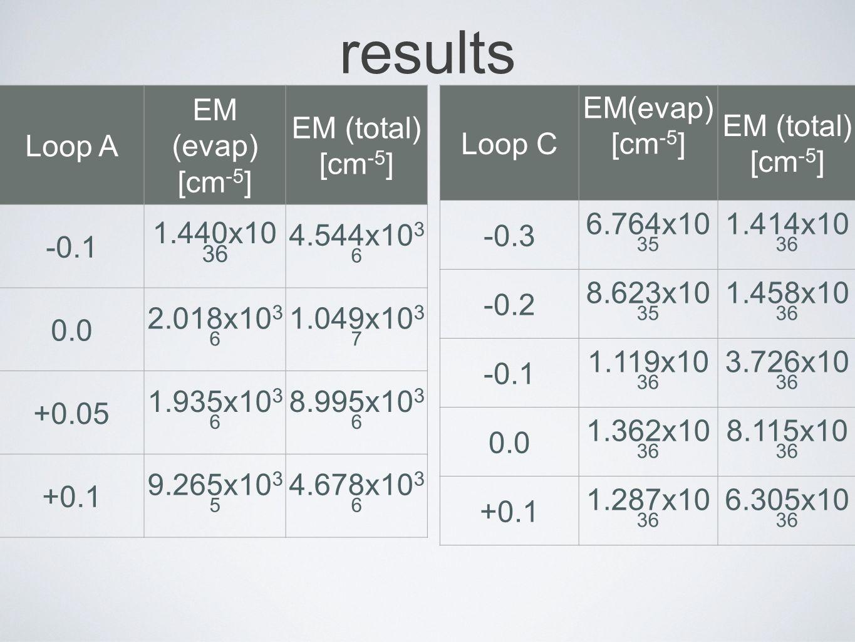 results Loop A EM (evap) [cm -5 ] EM (total) [cm -5 ] -0.1 1.440x10 36 4.544x10 3 6 0.0 2.018x10 3 6 1.049x10 3 7 +0.05 1.935x10 3 6 8.995x10 3 6 +0.1 9.265x10 3 5 4.678x10 3 6 Loop C EM(evap) [cm -5 ] EM (total) [cm -5 ] -0.3 6.764x10 35 1.414x10 36 -0.2 8.623x10 35 1.458x10 36 -0.1 1.119x10 36 3.726x10 36 0.0 1.362x10 36 8.115x10 36 +0.1 1.287x10 36 6.305x10 36