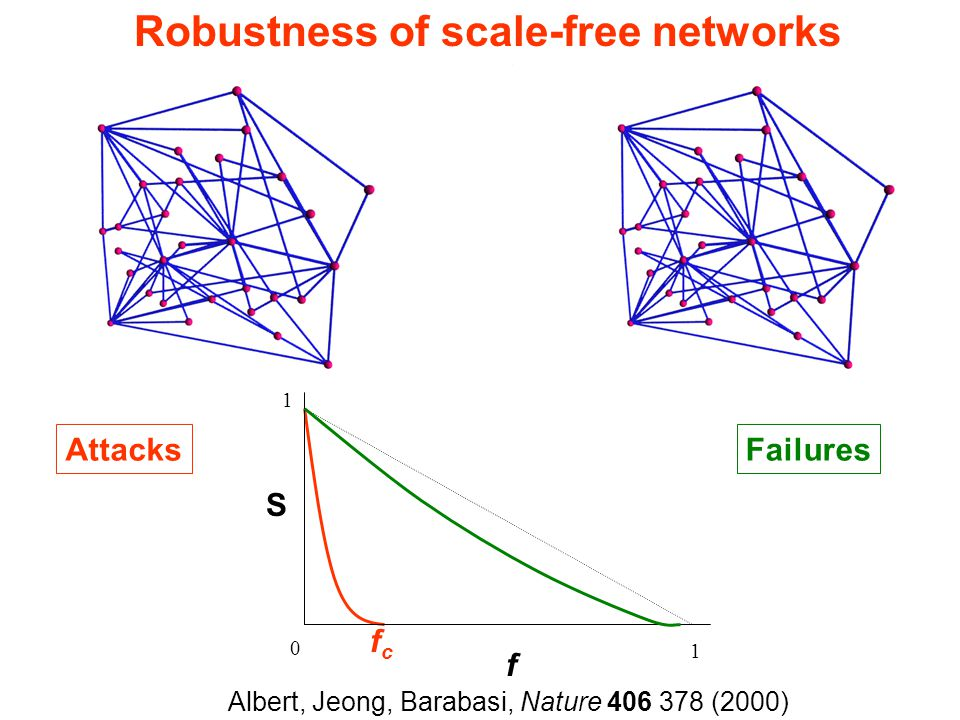 Robustness of scale-free networks 1 S 0 1 f fcfc Attacks   3 : f c =1 (R.