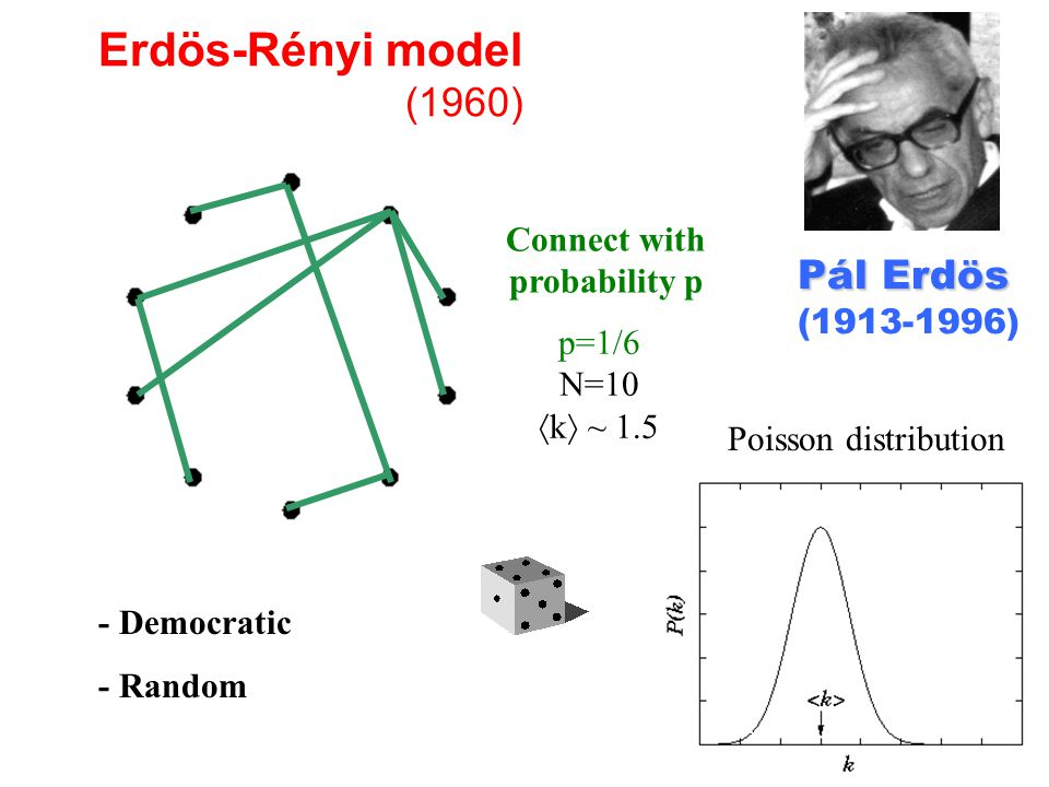 Erdös-Rényi model (1960) - Democratic - Random Pál Erdös Pál Erdös ( ) Connect with probability p p=1/6 N=10  k  ~ 1.5 Poisson distribution