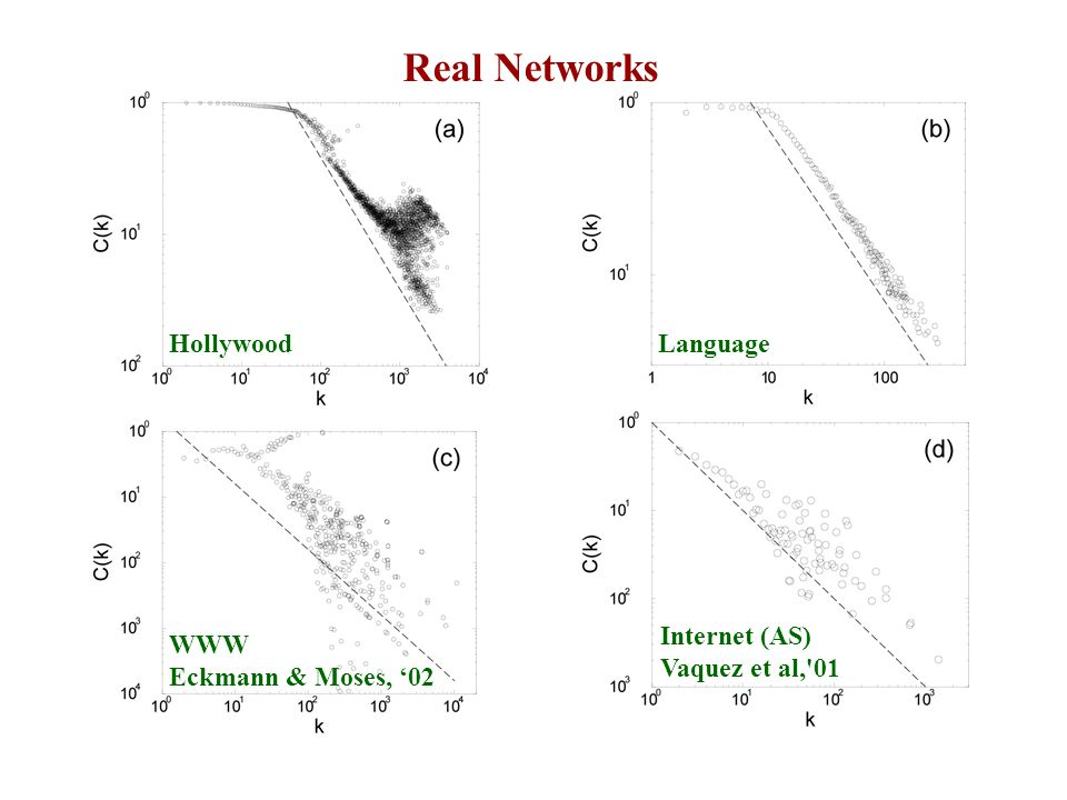 Real Networks HollywoodLanguage Internet (AS) Vaquez et al, 01 WWW Eckmann & Moses, '02