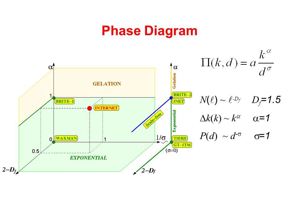 Phase Diagram N ( ) ~ -D f D f =1.5  k(k) ~ k   =1 P(d) ~ d -   =1