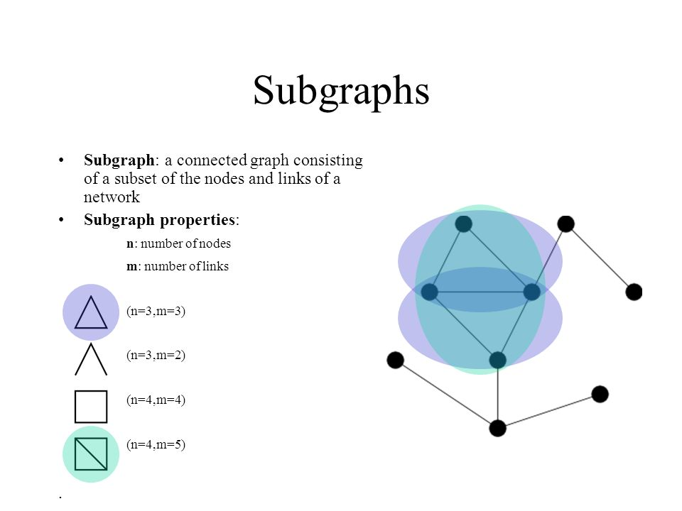 Subgraphs Subgraph: a connected graph consisting of a subset of the nodes and links of a network Subgraph properties: n: number of nodes m: number of links (n=3,m=3) (n=3,m=2) (n=4,m=4) (n=4,m=5).