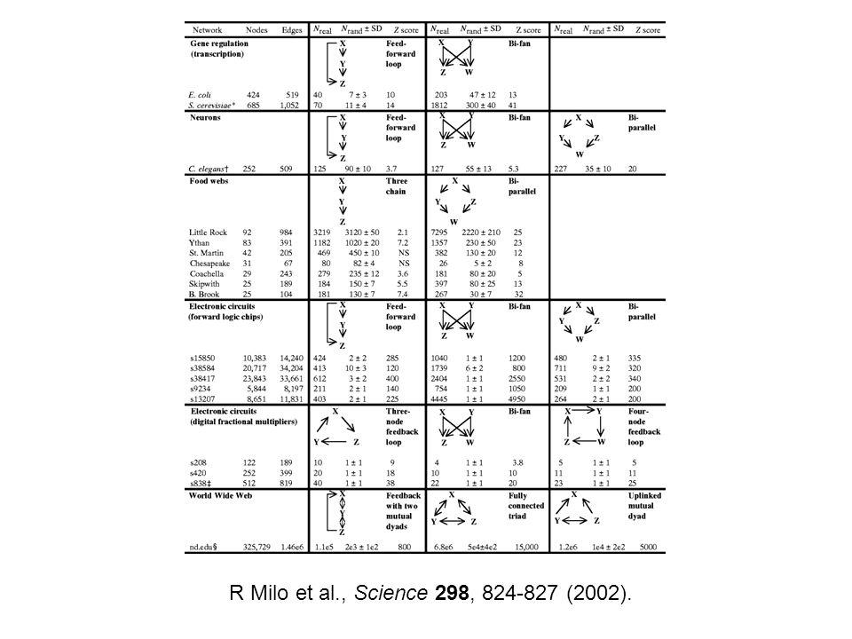 R Milo et al., Science 298, 824-827 (2002).