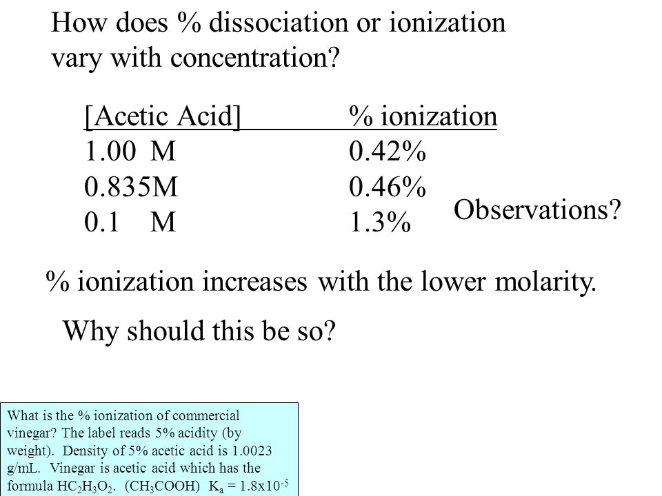 How does % dissociation or ionization vary with concentration? [Acetic Acid]% ionization 1.00M0.42% 0.835M0.46% 0.1M1.3% Observations? % ionization in