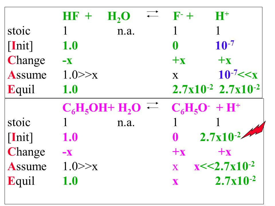 HF + H 2 O F - + H + stoic1n.a.1 1 [Init]1.00 10 -7 Change-x+x +x Assume1.0>>xx 10 -7 <<x Equil1.02.7x10 -2 2.7x10 -2 C 6 H 5 OH+ H 2 O C 6 H 5 O - +
